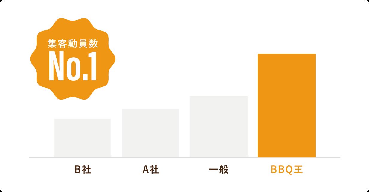 集客・売上実績、3年連続九州No.1画像